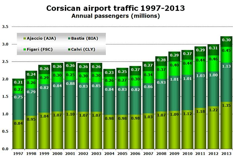 Chart - Corsica 97-13