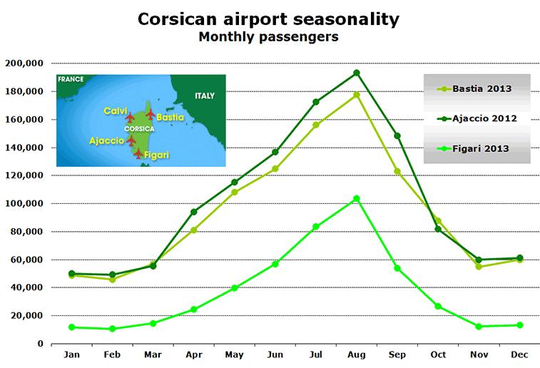 Chart - Corsican airport seasonality Monthly passengers