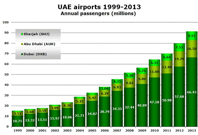 Chart - UAE airports 1999-2013 Annual passengers (millions)
