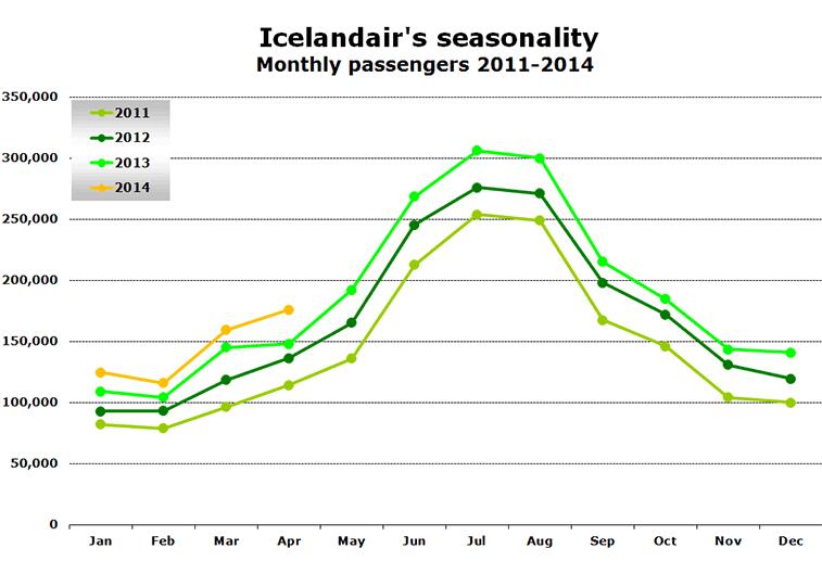Chart -  Icelandair's seasonality Monthly passengers 2011-2014