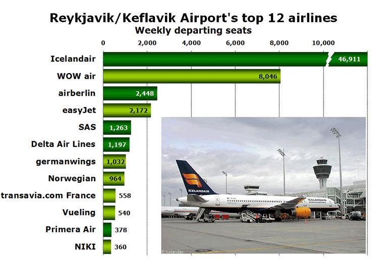 Chart - Reykjavik/Keflavik Airport's top 12 airlines Weekly departing seats