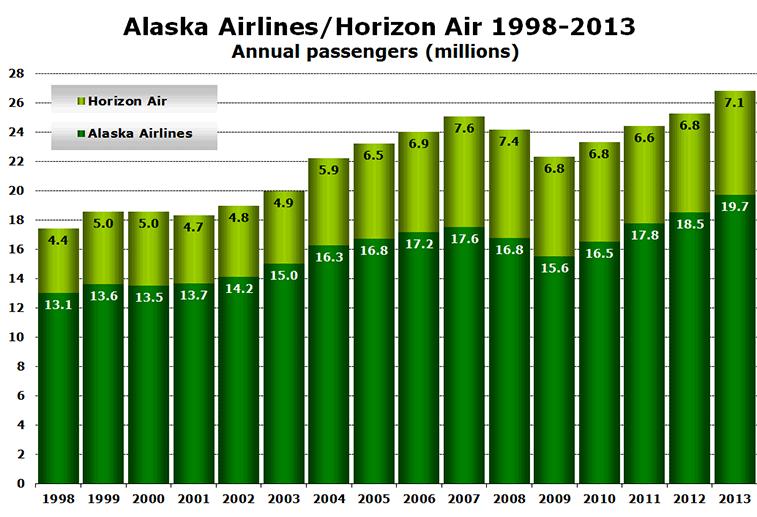 CHART:  Alaska Airlines/Horizon Air 1998-2013 - Annual passengers (millions)