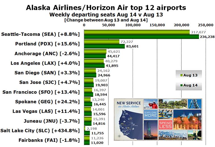 Alaska Airlines Targets Delta S Salt Lake City Hub