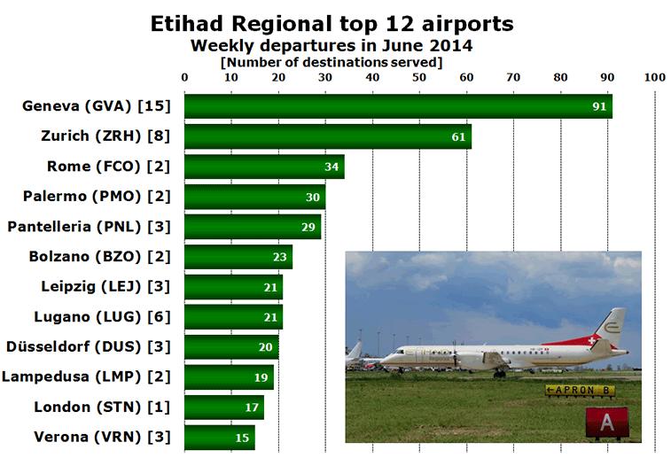 Etihad Regional top 12 airports Weekly departures in June 2014
