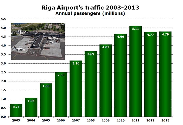 Chart: Riga Airport's traffic 2003-2013 Annual passengers (millions)