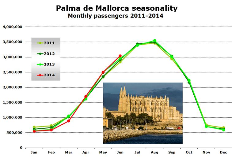 Chart: Palma de Mallorca seasonality - Monthly passengers 2011-2014