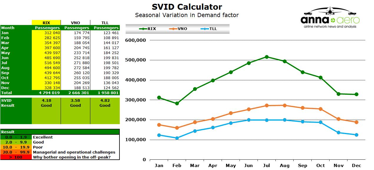 Chart: SVID Calculator