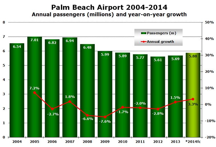 Chart - Palm Beach Airport 2004-2014 Annual passengers