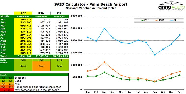 Chart - SVID Calculator - Palm Beach Airport
