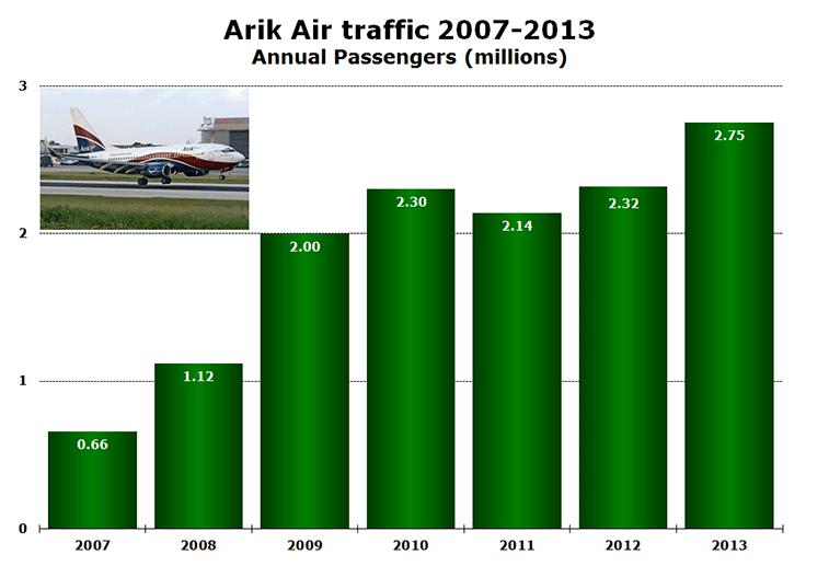 Chart: Arik Air traffic 2007-2013 - Annual Passengers (millions)