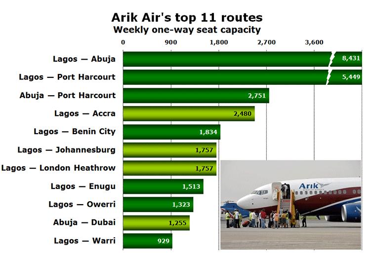 Chart: Arik Air's top 11 routes - Weekly one-way seat capacity