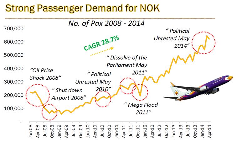 Nok Air Chart - Strong Pax Demand