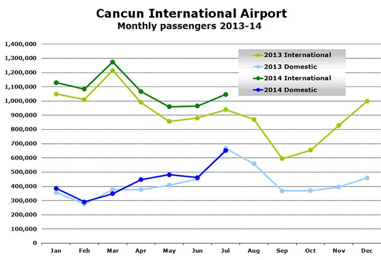 Chart - Cancun International Airport Monthly passengers 2013-14