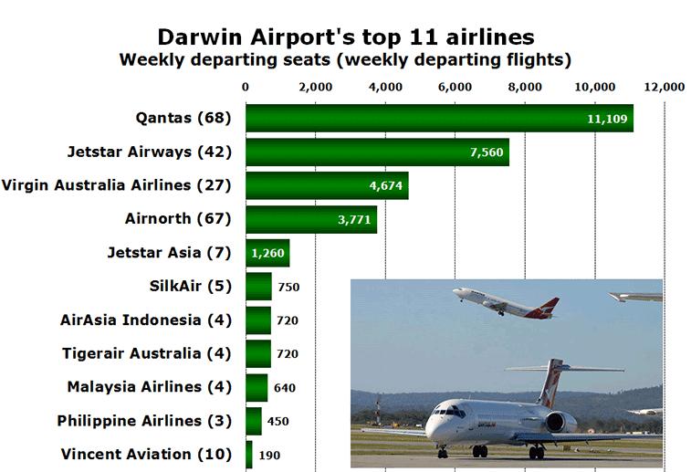 Chart - Darwin Airport's top 11 airlines Weekly departing seats (weekly departing flights)
