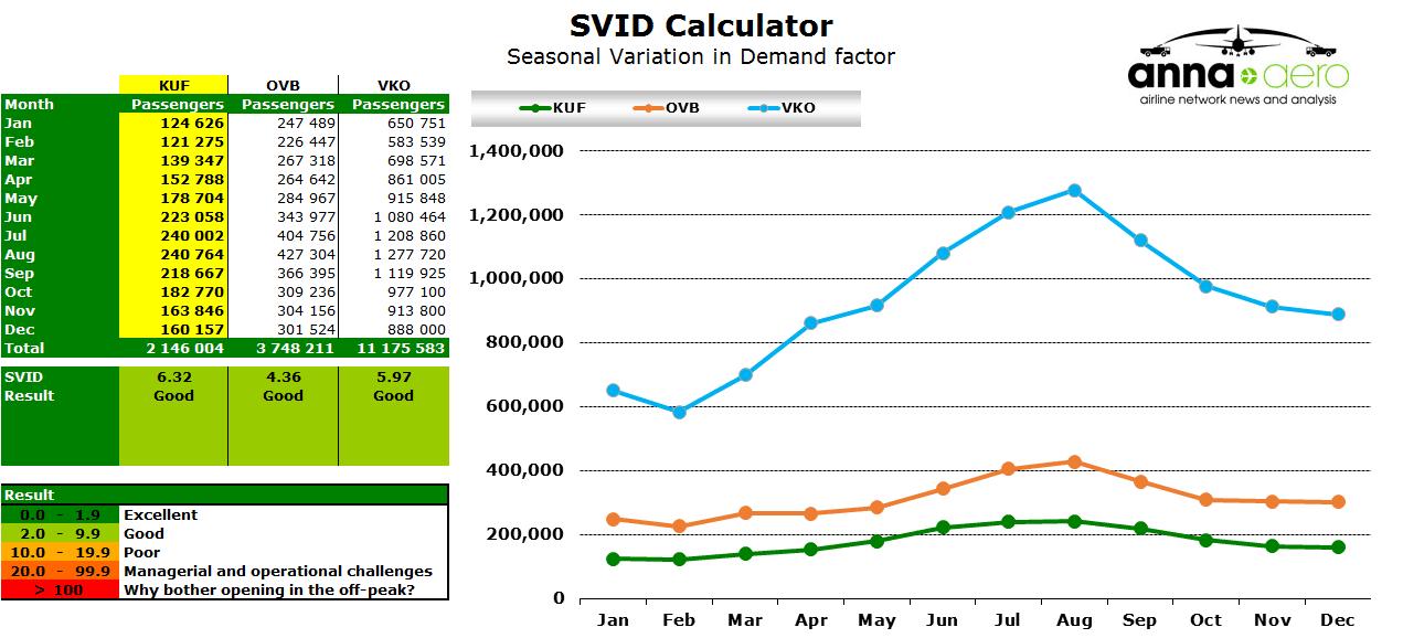 Chart - SVID Calculator