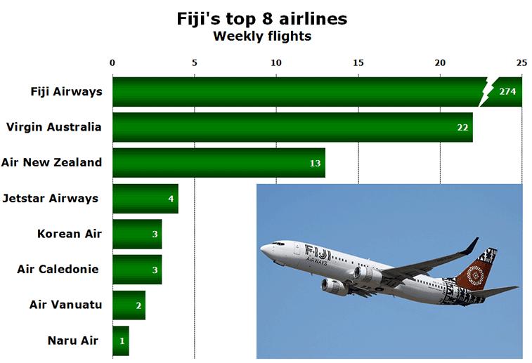 Chart - Fiji's top 8 airlines Weekly flights