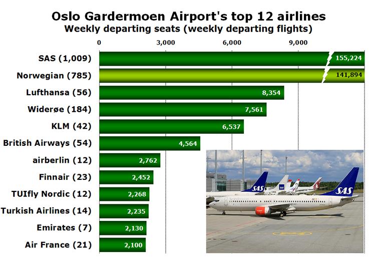 Chart - Oslo Gardermoen Airport's top 12 airlines Weekly departing seats (weekly departing flights)