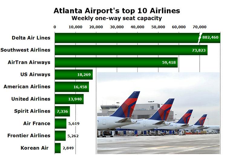 Atlanta Airport's top 10 Airlines Weekly one-way seat capacity