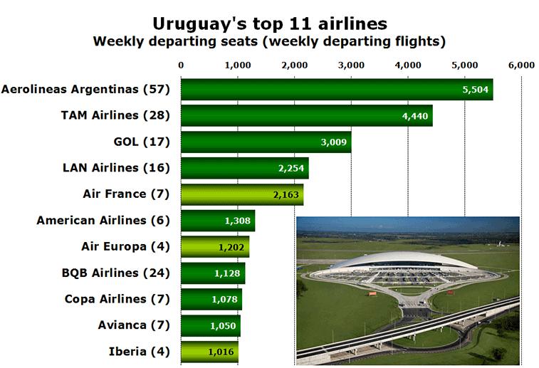 Chart - Uruguay's top 11 airlines