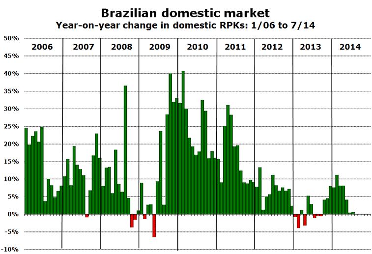 Brazilian domestic market Year-on-year change in domestic RPKs