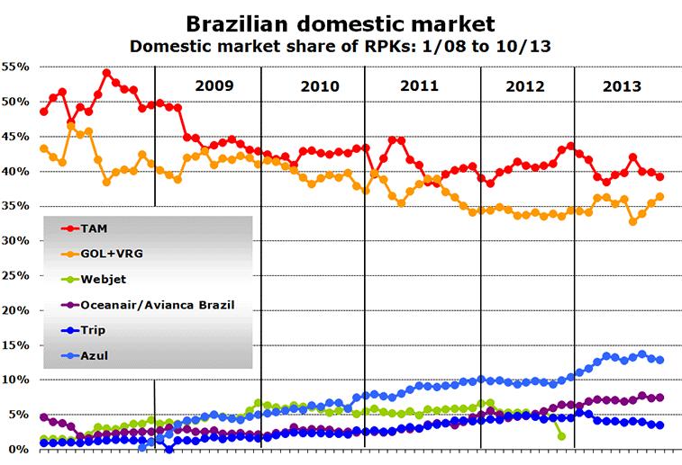 Brazilian domestic market Domestic market share of RPKs