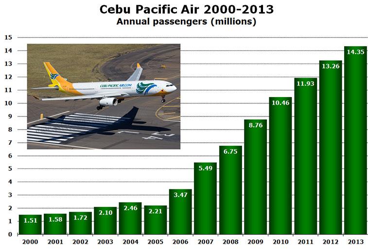 Chart Cebu Pacific Annual Passengers
