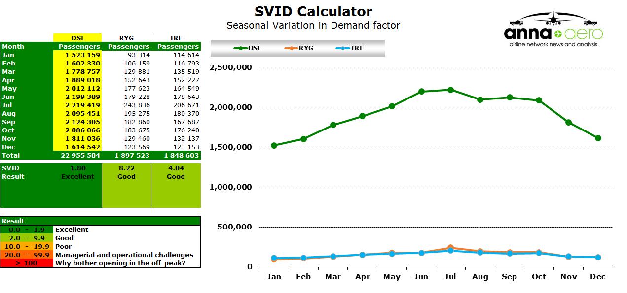 Chart - Oslo SVID