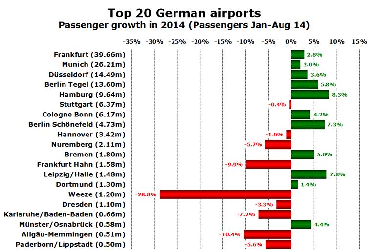 Chart: Top 20 German airports - Passenger growth in 2014 (Passengers Jan-Aug 14)