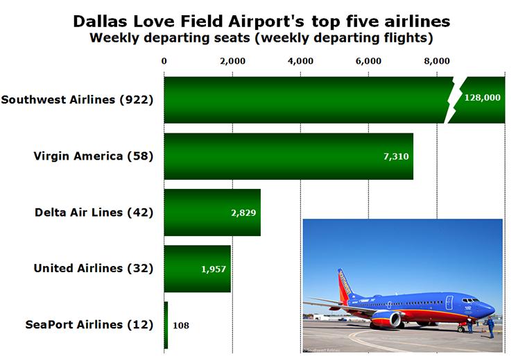 Chart - Dallas Love Field Airport's top five airlines Weekly departing seats (weekly departing flights)
