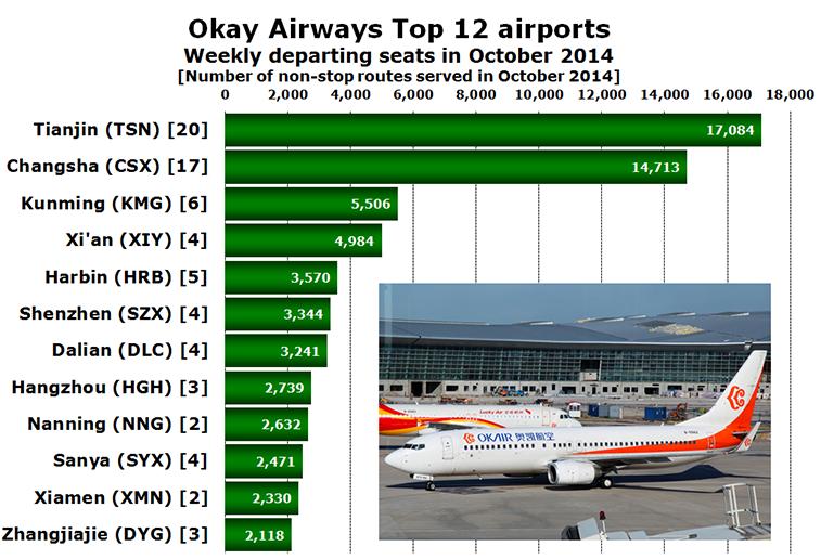 Chart - Okay Airways Top 12 airports Weekly departing seats in October 2014