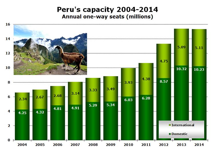Chart - Peru's capacity 2004-2014 Annual one-way seats (millions)