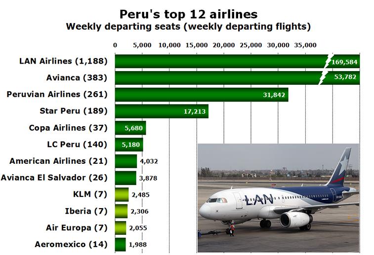 Chart - Peru's top 12 airlines Weekly departing seats (weekly departing flights)