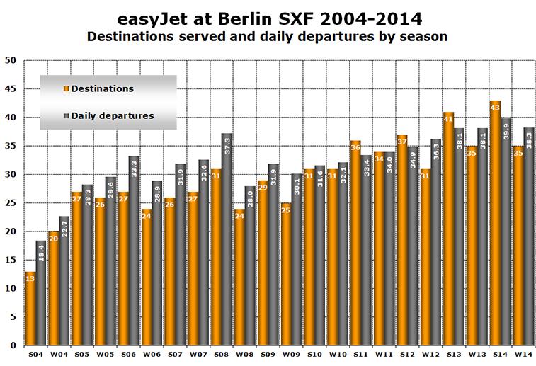 Chart - easyJet at Berlin SXF 2004-2014