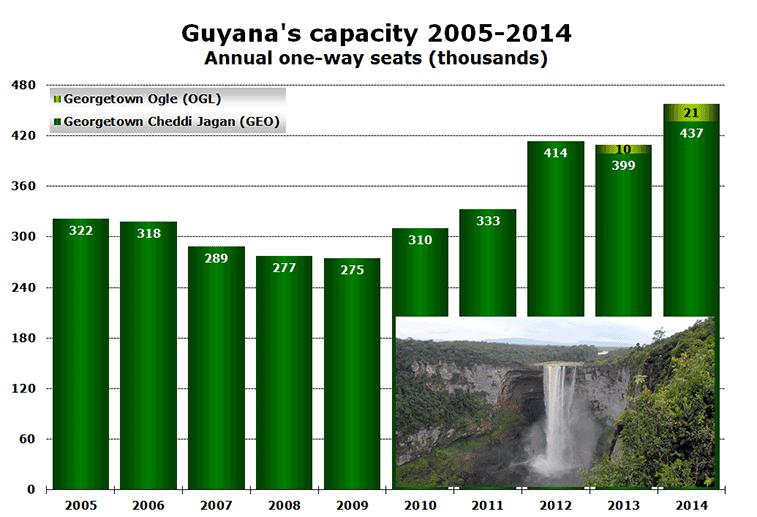 Chart: Guyana's capacity 2005-2014 - Annual one-way seats (thousands)
