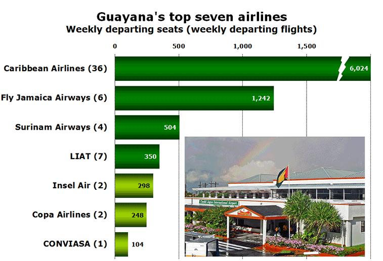 Chart: Guayana's top seven airlines - Weekly departing seats (weekly departing flights)