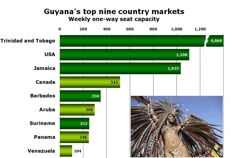 Chart: Guyana's top nine country markets - Weekly one-way seat capacity