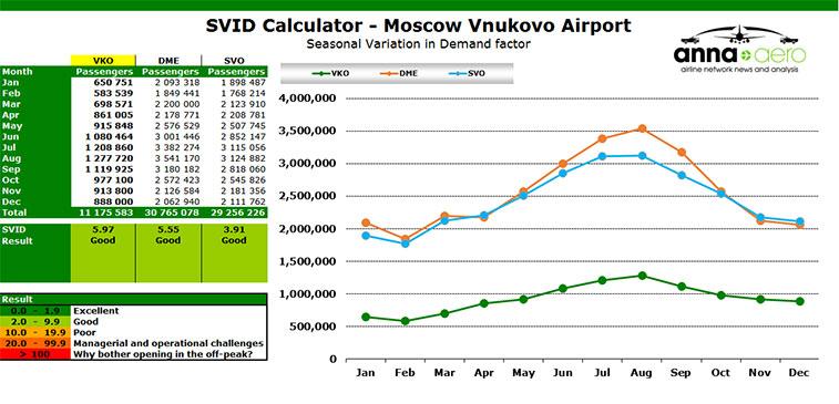 Vnukovo valued as 'good' by SVID