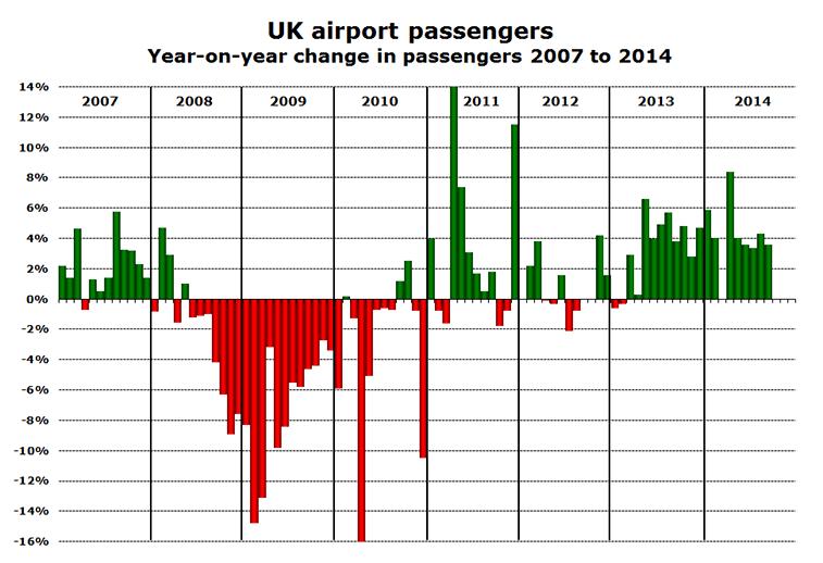 Chart: UK airport passengers - Year-on-year change in passengers 2007 to 2014
