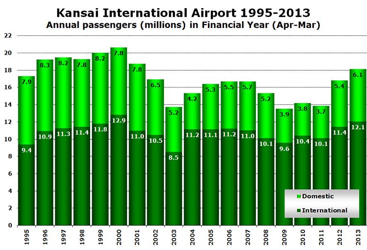 Chart - Kansai International Airport 1995-2013 Annual passengers (millions) in Financial Year (Apr-Mar)