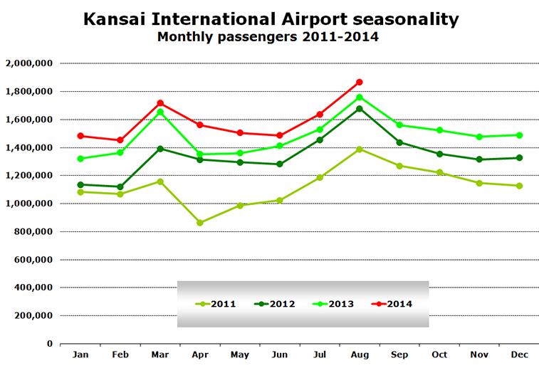 Chart -  Kansai International Airport seasonality Monthly passengers 2011-2014