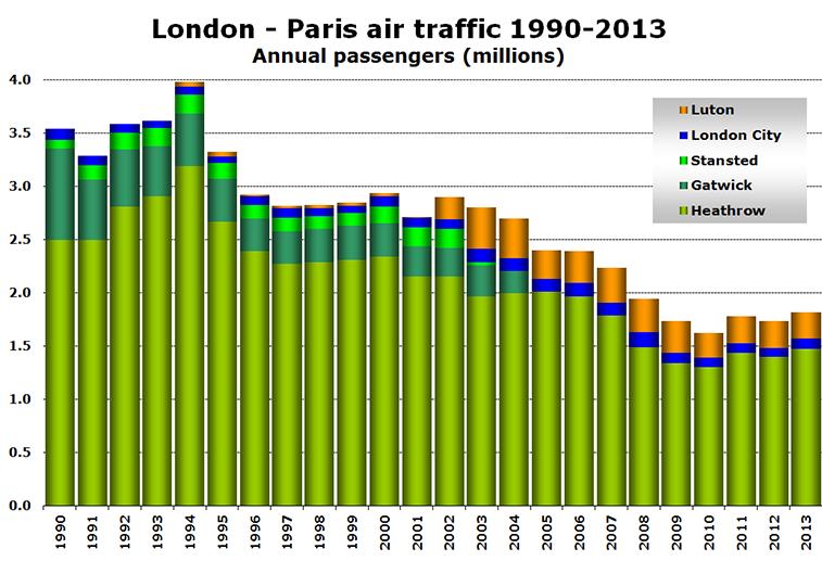 Chart - London - Paris air traffic 1990-2013 Annual passengers (millions)