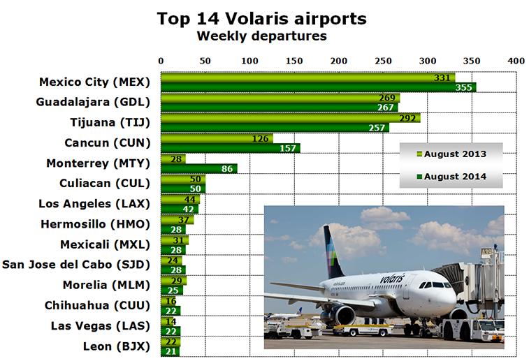 Chart - Top 14 Volaris airports Weekly departures