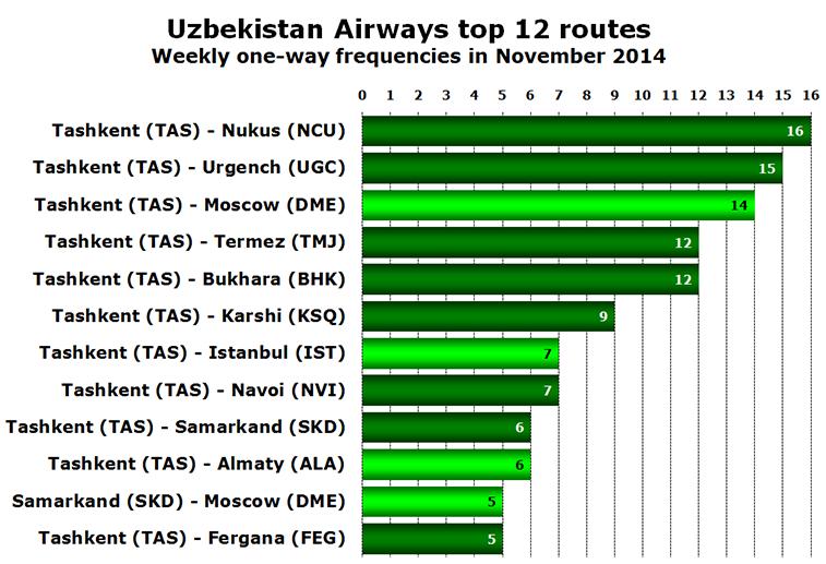 Chart - Uzbekistan Airways top 12 routes Weekly one-way frequencies in November 2014