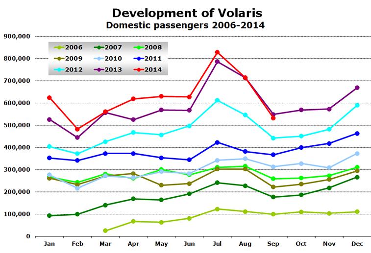 Chart -  Development of Volaris Domestic passengers 2006-2014