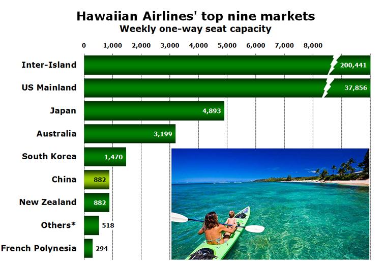 Chart - Hawaiian Airlines' top nine markets Weekly one-way seat capacity