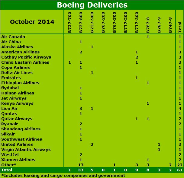 Chart Boeing October 14