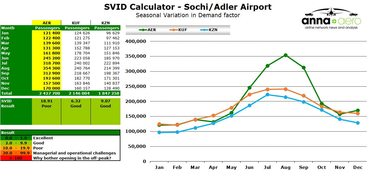 Chart - Sochi SVID