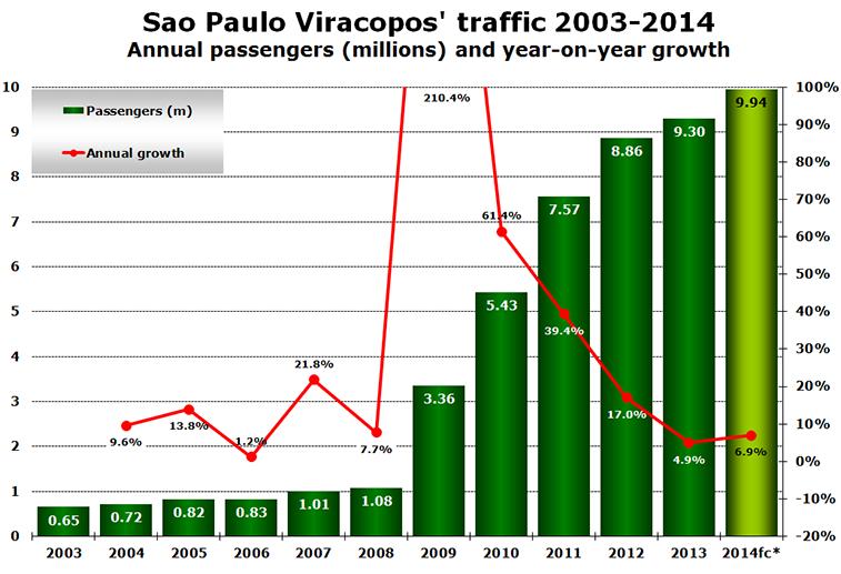 Chart - chart-Sao-Paulo-Viracopos'-traffic-2003-2014