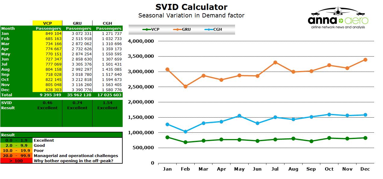 Chart - Viracopos SVID
