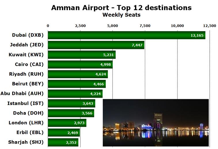 Chart - Amman Airport - Top 12 destinations Weekly Seats